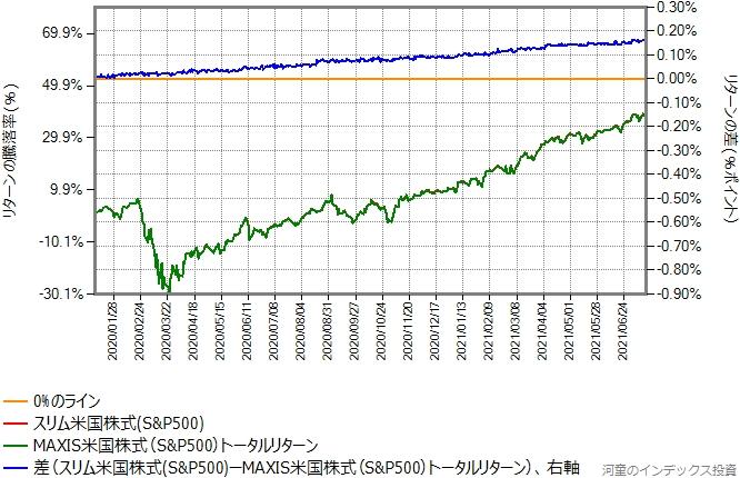 MAXIS米国株式のトータルリターンとスリム米国株式(S&P500)のリターン比較グラフ