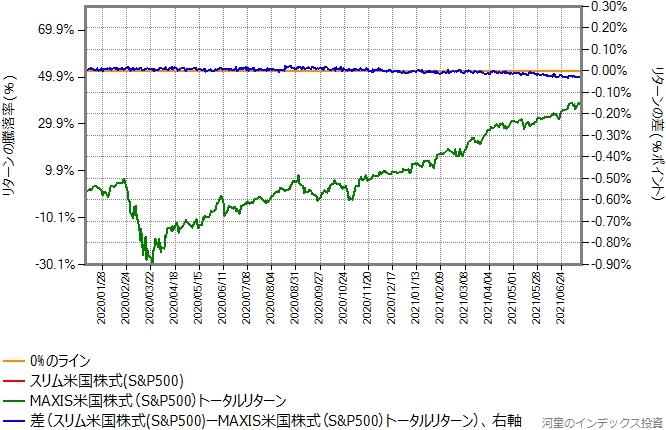スリム米国株式(S&P500)の運用コストを年率0.09%ポイント増量したものとの比較グラフ
