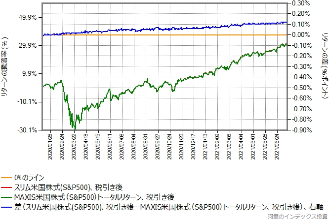 MAXIS米国株式のトータルリターンとスリム米国株式(S&P500)のリターン比較グラフ、税引き後