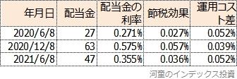 MAXIS米国株式の配当金利率と運用コスト差をまとめた表