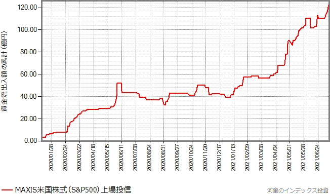 設定来の資金流出入額の累計の推移グラフ