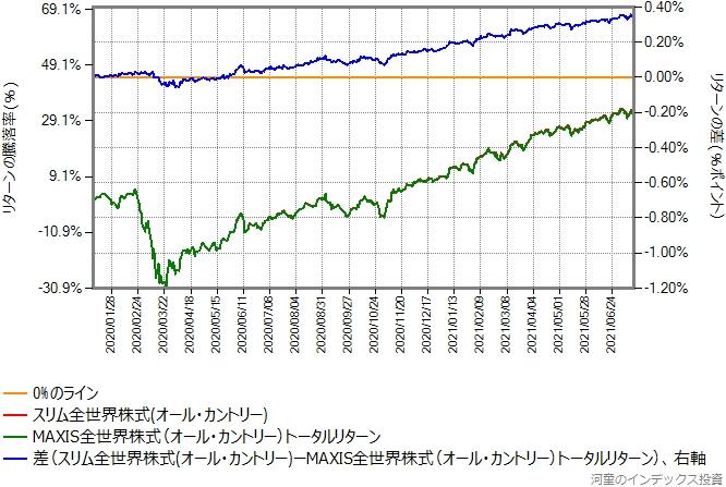 オール・カントリーとMAXIS全世界株式のトータルリターンのリターン比較グラフ