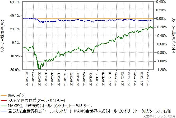 オール・カントリーの運用コストを年率0.2%ポイント増量したものとの比較グラフ