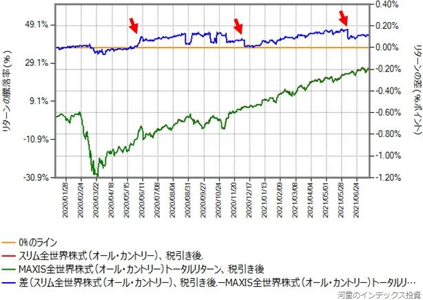 オール・カントリーとMAXIS全世界株式のトータルリターンのリターン比較グラフ、税引き後