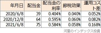 MAXIS全世界株式の配当金の利率と運用コスト差をまとめた表
