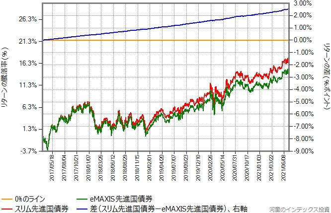 スリム先進国債券とeMAXIS先進国債券とのリターン比較グラフ