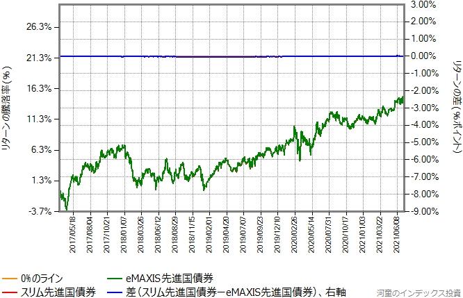 スリム先進国債券の運用コストを年率0.50%ポイント増量したものとの比較グラフ