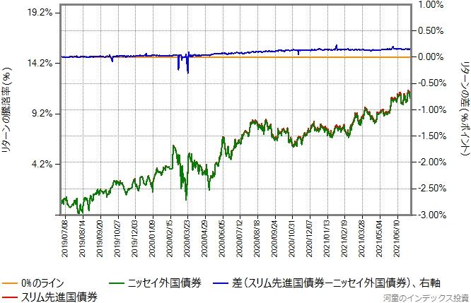 スリム先進国債券とニッセイ外国債券のリターン比較グラフ