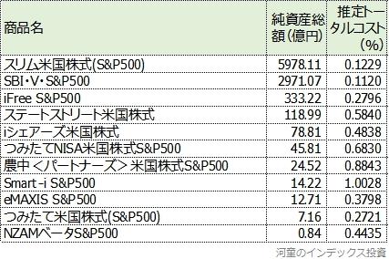 純資産総額と推定トータルコスト一覧表