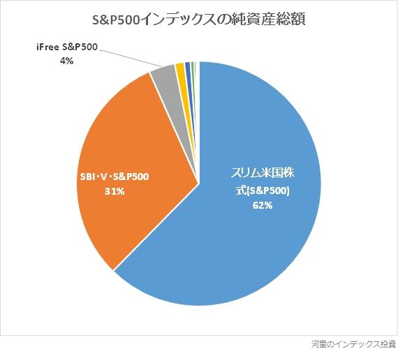 S&P500インデックスの純資産総額の円グラフ