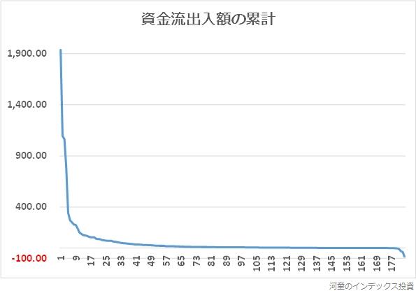 資金流出入額の累計のグラフ