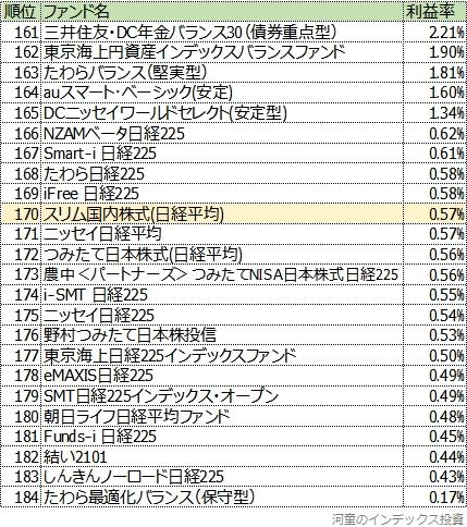 161位以降の一覧表