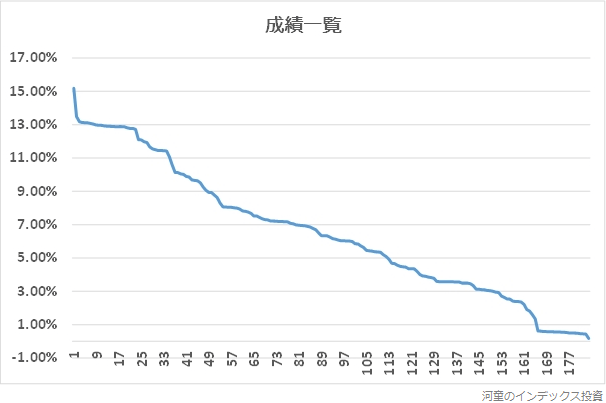 横軸を順位、縦軸を利益率にしたグラフ