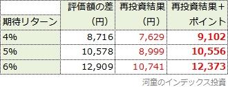 3,960円でスリム先進国株式を買った成果(税引き後)と、年率0.036%分のポイントをそのまま合算した結果の一覧表