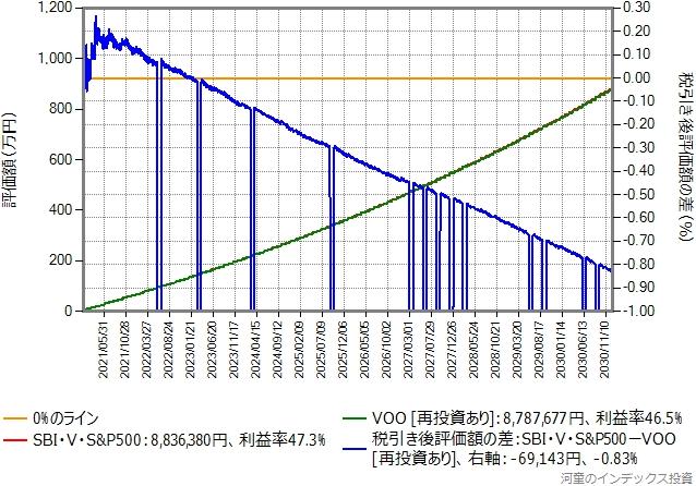 比較期間10年間のグラフ