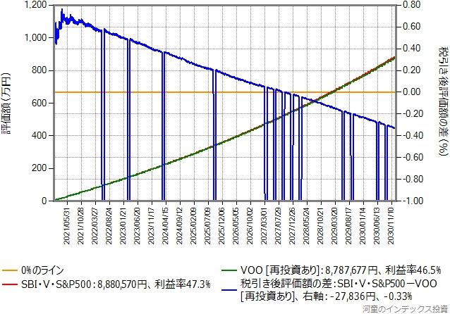 三井住友クレジットカード決済で付与されるポイントだけを再投資した場合のグラフ