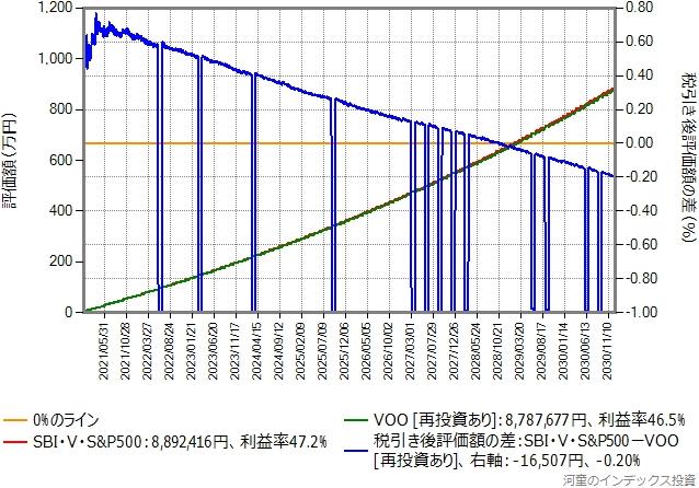 三井住友クレジットカード決済で付与されるポイントと、保有資産額に応じて付与されるポイントを再投資