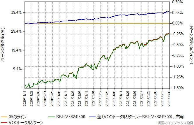 VOOトータルリターンとSBI・V・S&P500の、2020年11月11日から2021年6月30日までのリターン比較グラフ