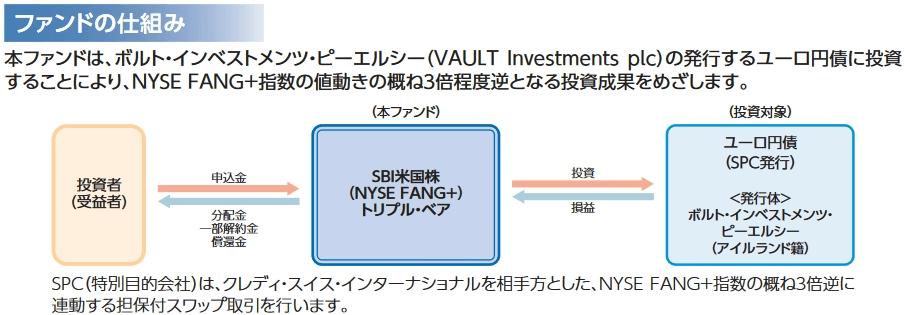 SBI米国株 (NYSE FANG+) トリプル・ベアのファンドの仕組み