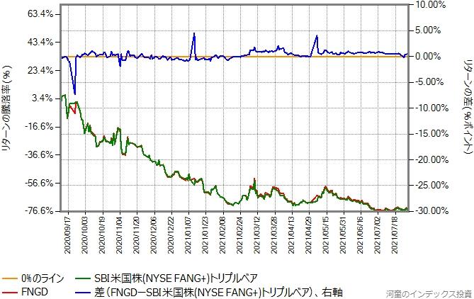 FNGDとSBI米国株 (NYSE FANG+) トリプル・ベアのリターン比較グラフ