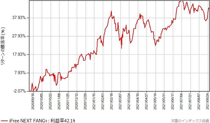 iFree NEXT FANG+のリターンの推移グラフ