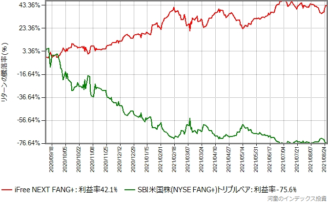 SBI米国株 (NYSE FANG+) トリプル・ベアもプロットしたグラフ