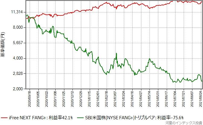 iFree NEXT FANG+とSBI米国株 (NYSE FANG+) トリプル・ベアのリターン比較グラフ、対数