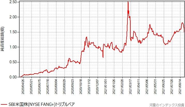 SBI米国株 (NYSE FANG+) トリプル・ベアの純資産総額の推移グラフ