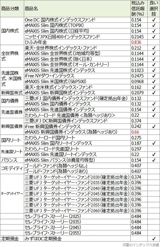 松井証券の商品一覧表