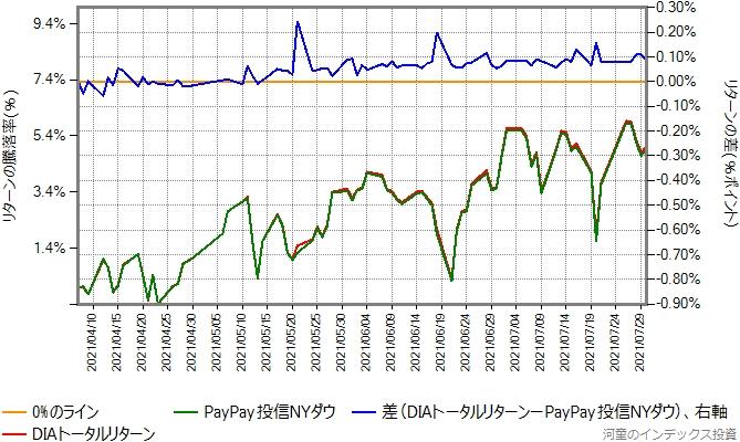 DIAトータルリターンとPayPay投信NYダウのリターン比較グラフ