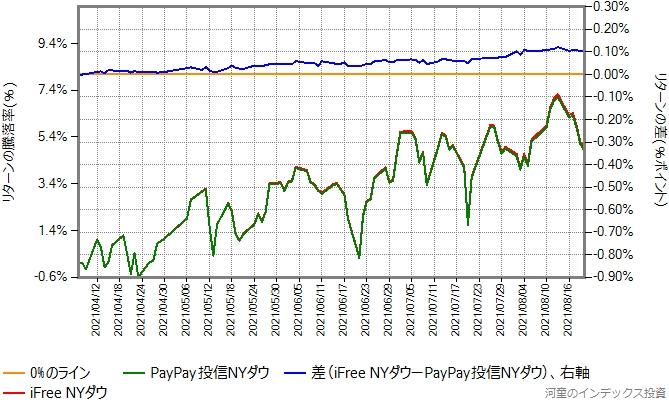 iFree NYダウとPayPay投信NYダウのリターン比較グラフ