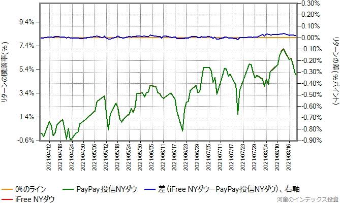 iFree NYダウの運用コストを年率0.22%ポイント増量したものとの比較グラフ