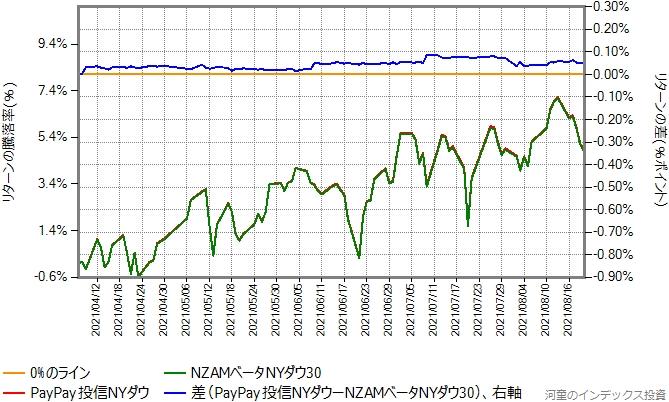 NZAMベータNYダウ30とPayPay投信NYダウのリターン比較グラフ