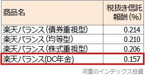 楽天バランスシリーズ4商品の税抜き信託報酬一覧