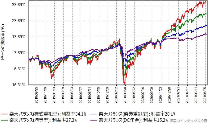 楽天バンスシリーズ4タイプのリターン比較グラフ
