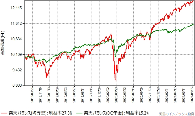 楽天バランス(均等型)と楽天バランス(DC年金)のリターン比較グラフ