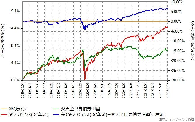 楽天バランス(DC年金)と楽天全世界債券とのリターン比較グラフ