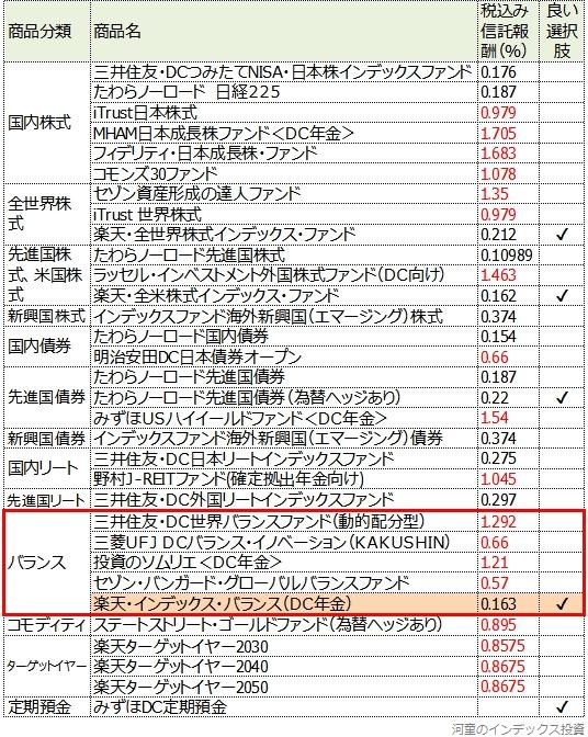 楽天証券のiDeCo口座のラインナップ表