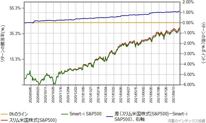 スリム米国株式(S&P500)とSmart-i S&P500のリターン比較グラフ