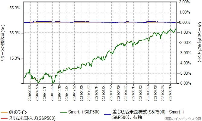 スリム米国株式(S&P500)の運用コストを年率0.78%ポイント増量したものとの比較グラフ