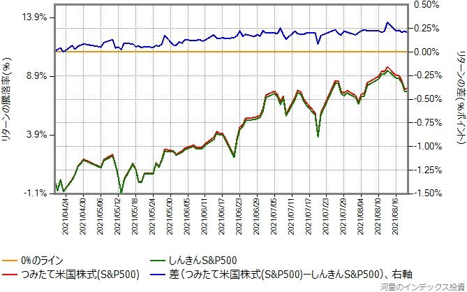 しんきんS&P500とつみたて米国株式(S&P500)のリターン比較グラフ