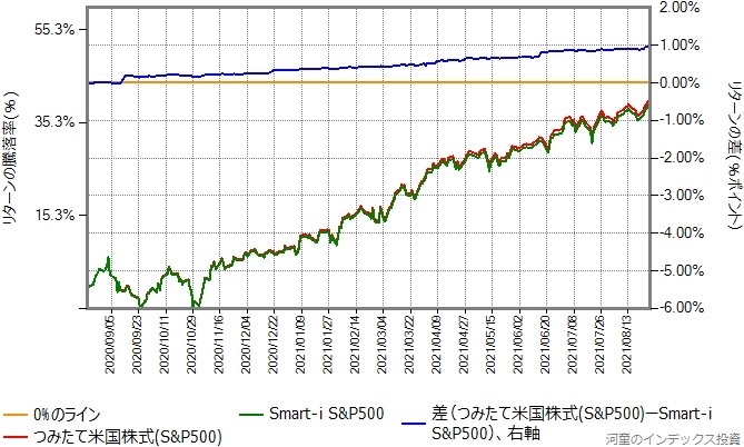 つみたて米国株式(S&P500)とSmart-i S&P500のリターン比較グラフ