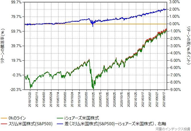 スリム米国株式(S&P500)とiシェアーズ米国株式インデックスとのリターン比較グラフ