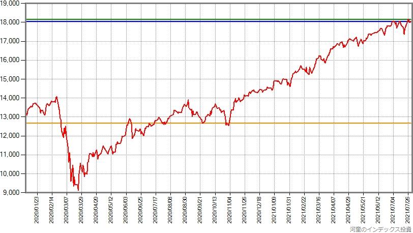 スリム先進国株式の2020年年初からの基準価額の推移グラフ