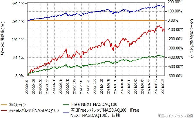 iFree NEXT NASDAQ100とiFreeレバレッジNASDAQ100のリターン比較グラフ