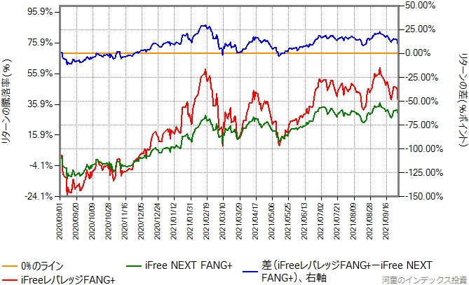 iFree NEXT FANG+とiFreeレバレッジFANG+のリターン比較グラフ