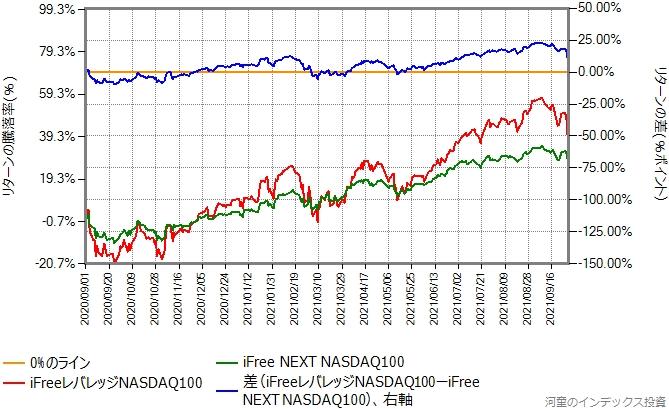 iFree NEXT NASDAQ100とiFreeレバレッジNASDAQ100のリターン比較グラフ、その2