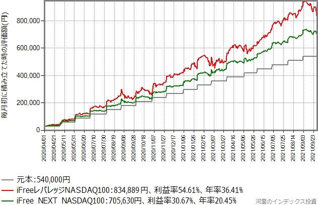 iFree NEXT NASDAQ100とiFreeレバレッジNASDAQ100の積み立てシミュレーションの結果グラフ
