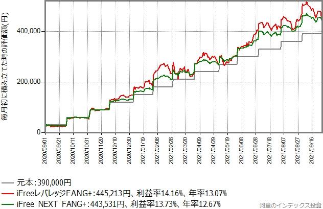 iFree NEXT FANG+とiFreeレバレッジFANG+の積み立てシミュレーション結果のグラフ