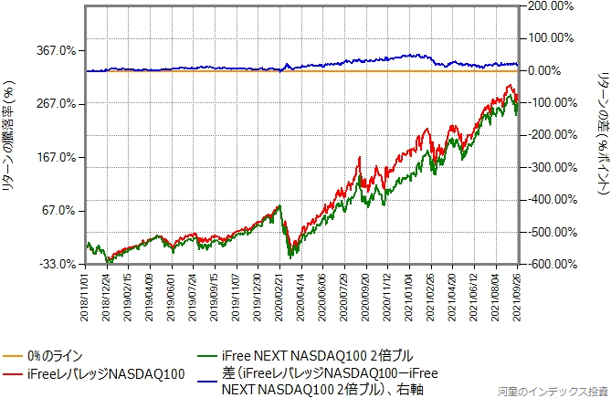 iFreeレバレッジNASDAQ100と、iFree NEXT NASDAQ100の日々の値動きを2倍にしたものの比較